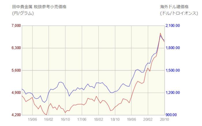 金価格推移のグラフ