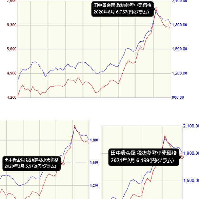 最近の金相場のグラフ